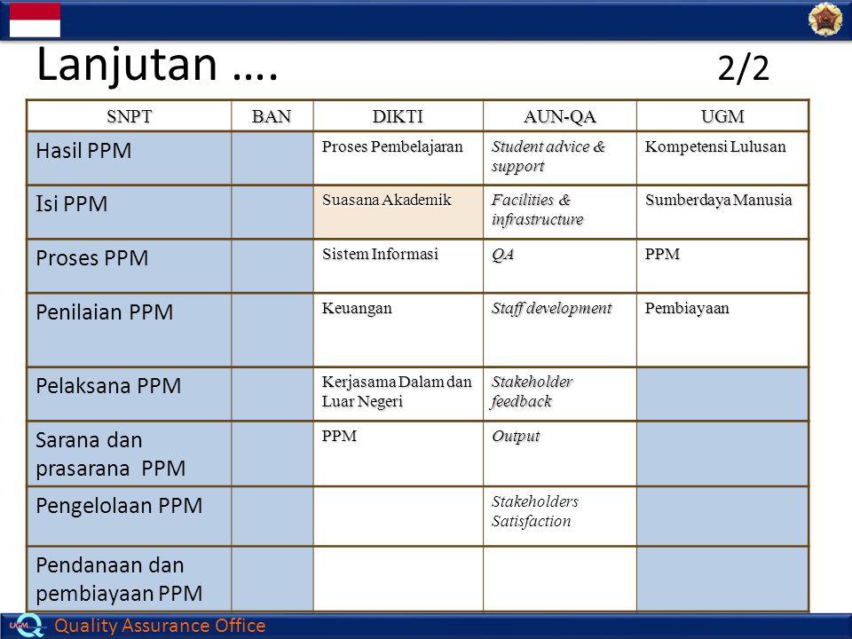 Lanjutan …. 2/2 Hasil PPM Isi PPM Proses PPM Penilaian PPM