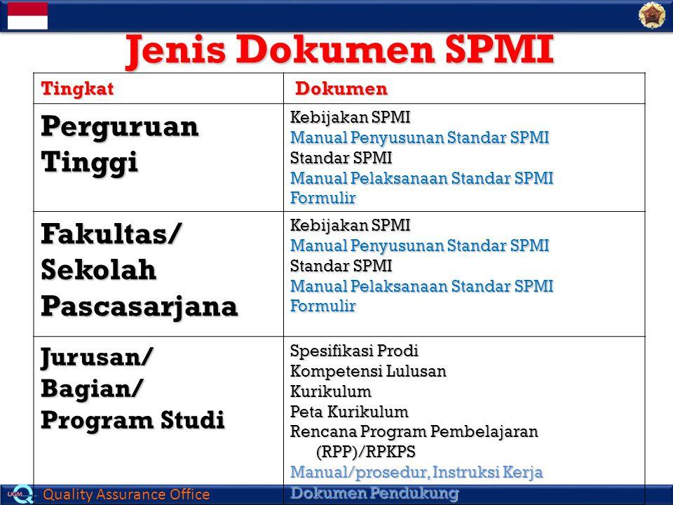 Jenis Dokumen SPMI Perguruan Tinggi Fakultas/ Sekolah Pascasarjana