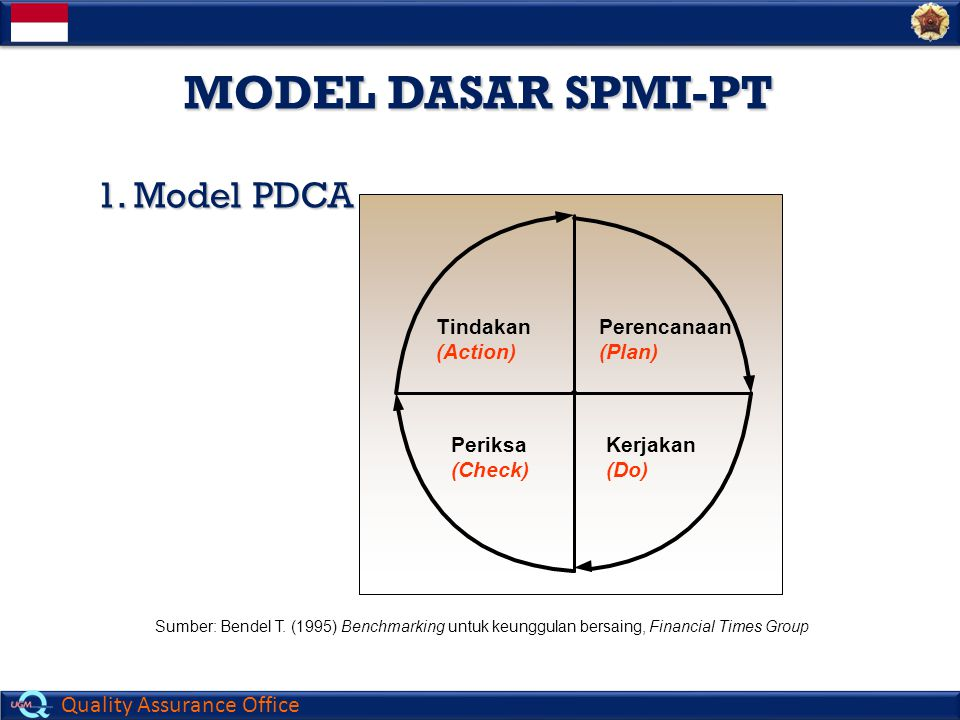 MODEL DASAR SPMI-PT 1. Model PDCA Tindakan (Action) Perencanaan (Plan)