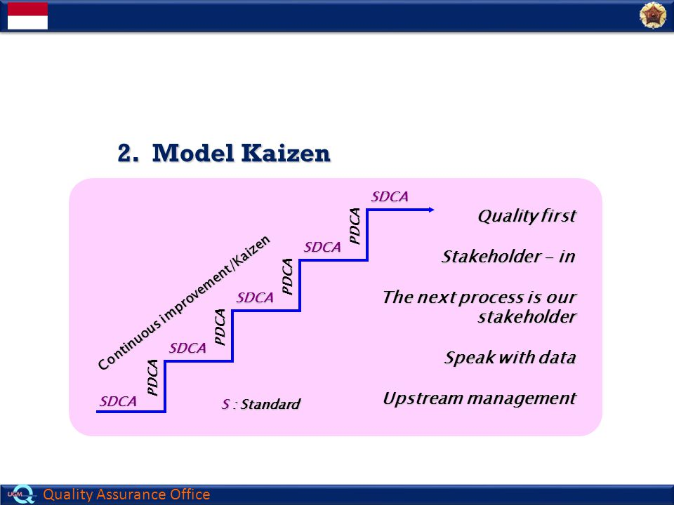 2. Model Kaizen Quality first Stakeholder - in