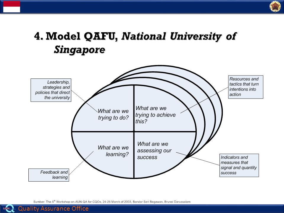 (lanjutan) 4. Model QAFU, National University of Singapore