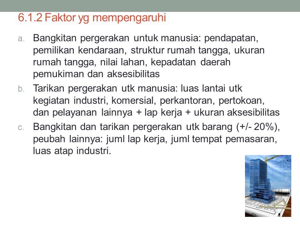 6.1.2 Faktor yg mempengaruhi