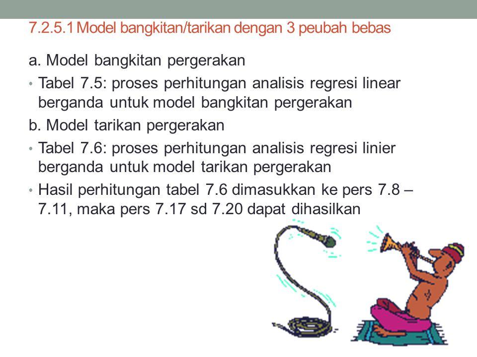 7.2.5.1 Model bangkitan/tarikan dengan 3 peubah bebas