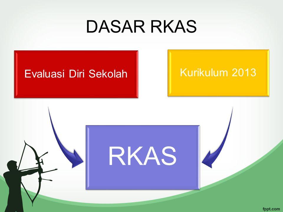 DASAR RKAS Evaluasi Diri Sekolah Kurikulum 2013 RKAS