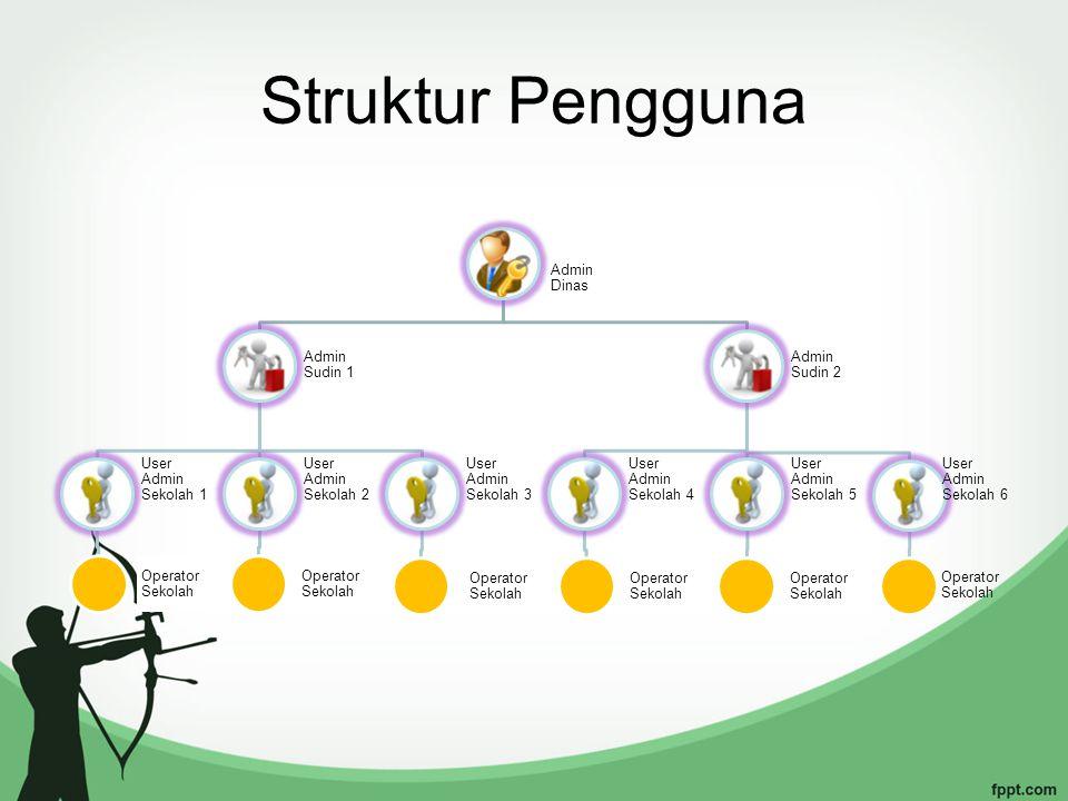 Struktur Pengguna Admin Dinas Admin Sudin 1 User Admin Sekolah 1