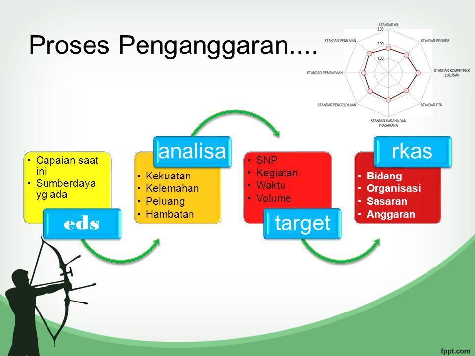Proses Penganggaran.... eds analisa target rkas Capaian saat ini