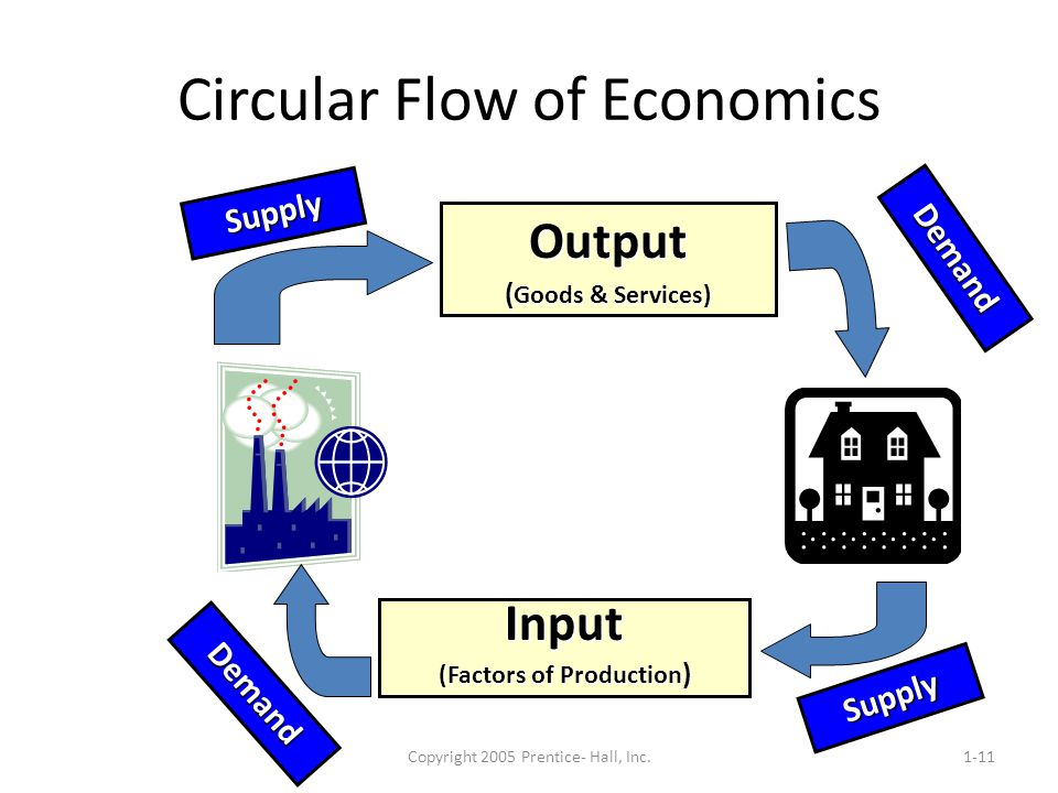 Circular Flow of Economics