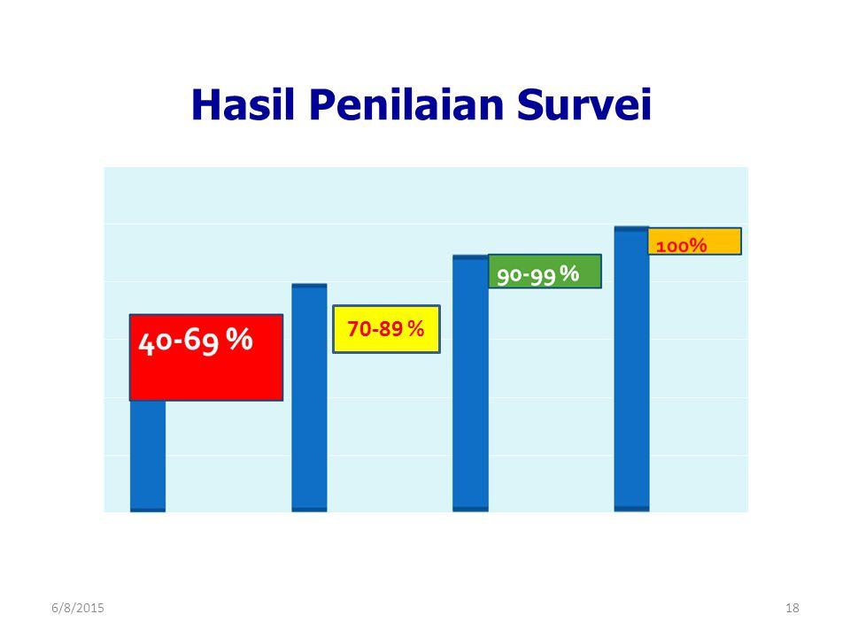 Hasil Penilaian Survei