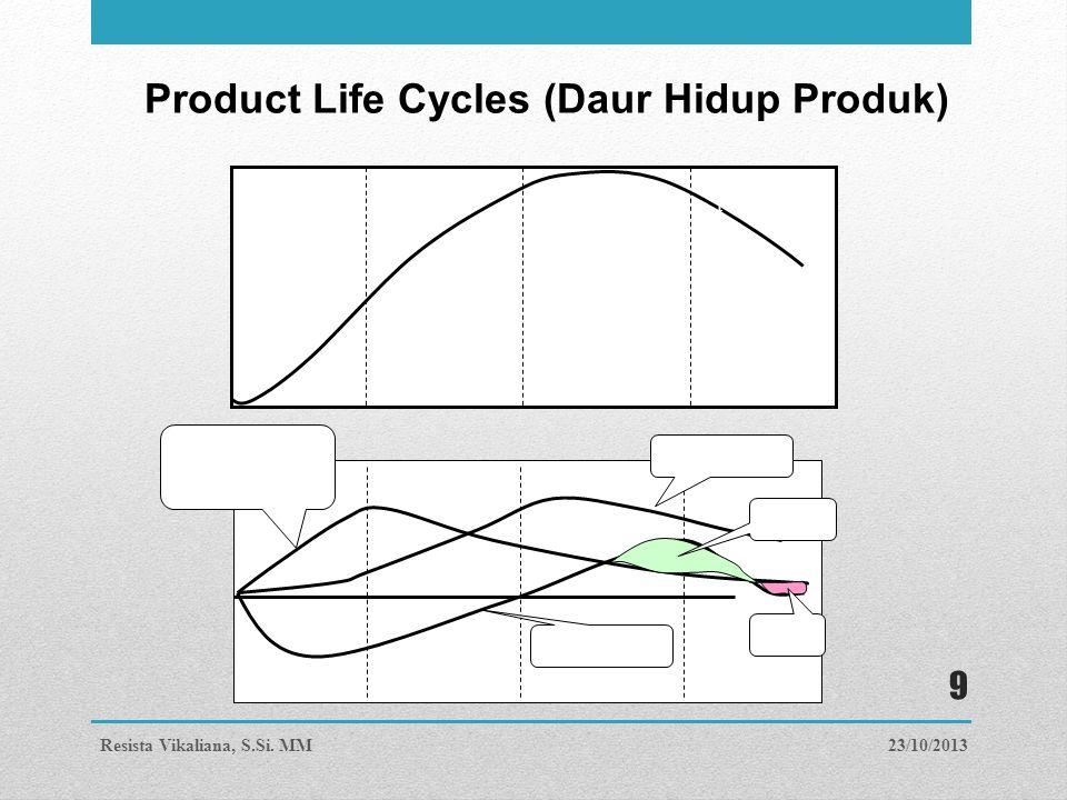 Product Life Cycles (Daur Hidup Produk)