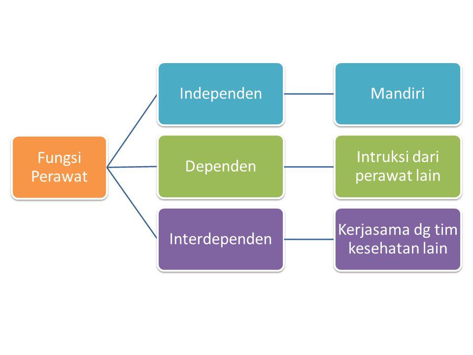 Intruksi dari perawat lain Interdependen