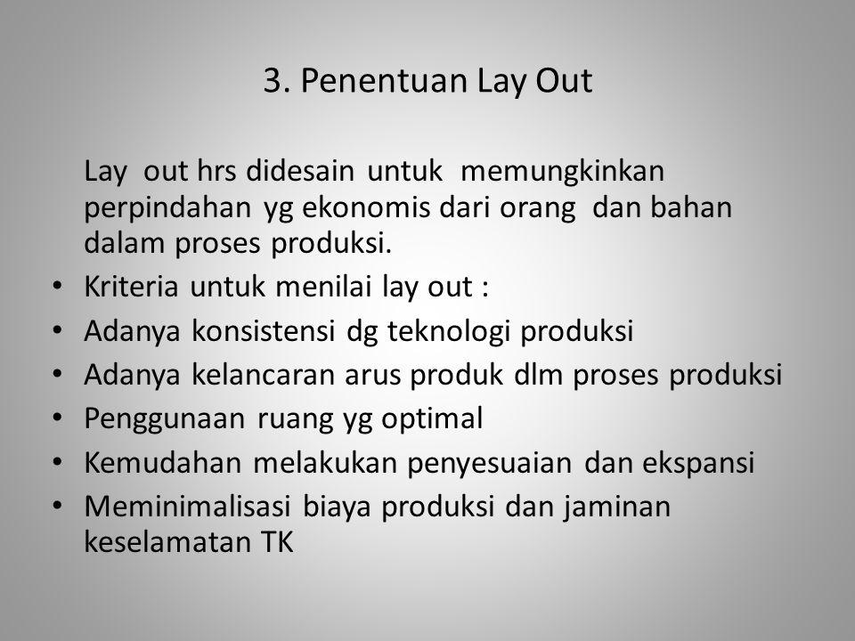 3. Penentuan Lay Out Lay out hrs didesain untuk memungkinkan perpindahan yg ekonomis dari orang dan bahan dalam proses produksi.