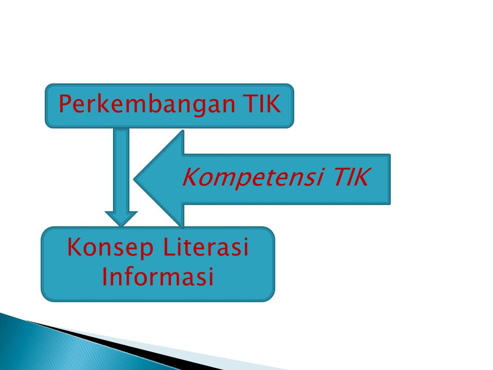 Konsep Literasi Informasi