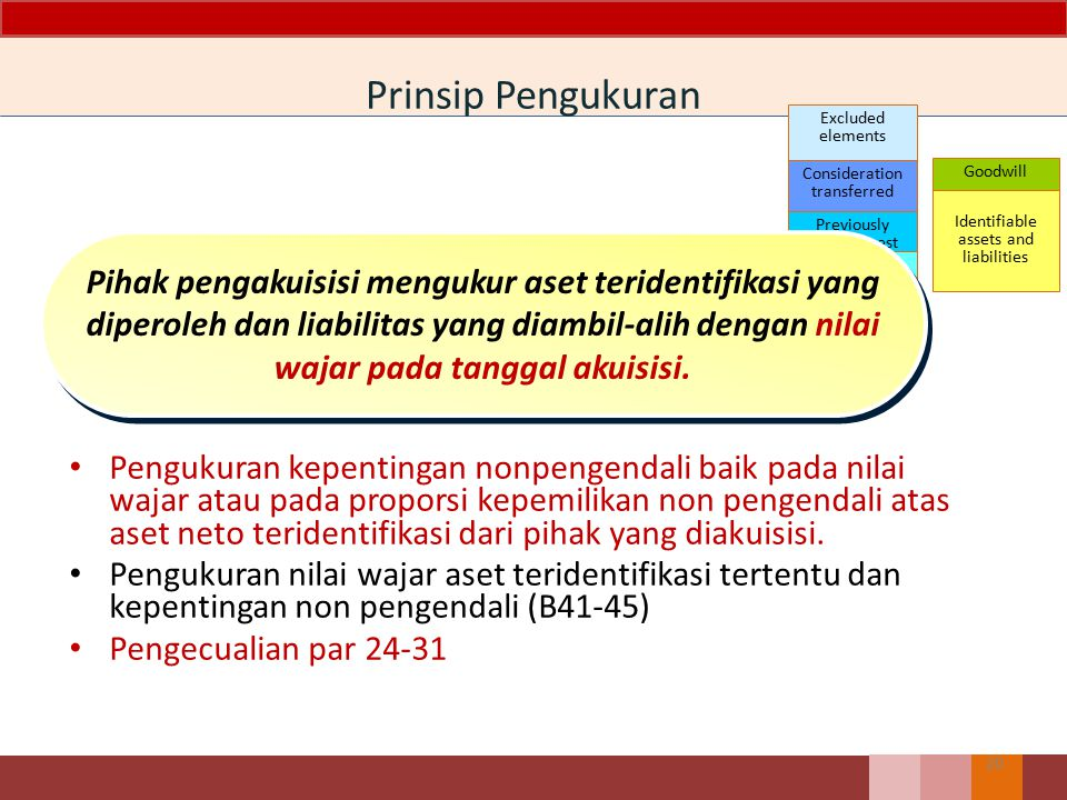 Prinsip Pengukuran Excluded elements. Consideration. transferred. Previously. held interest. Non-ontrolling.