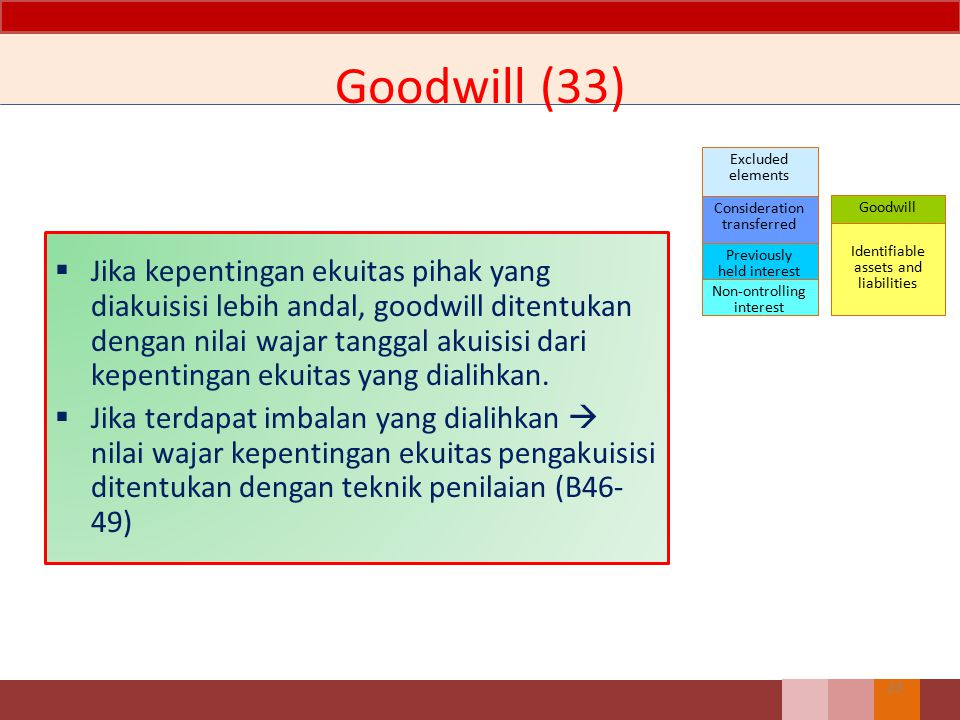 Goodwill (33) Excluded elements. Consideration. transferred. Previously. held interest. Non-ontrolling.