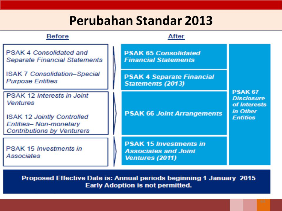 Perubahan Standar 2013