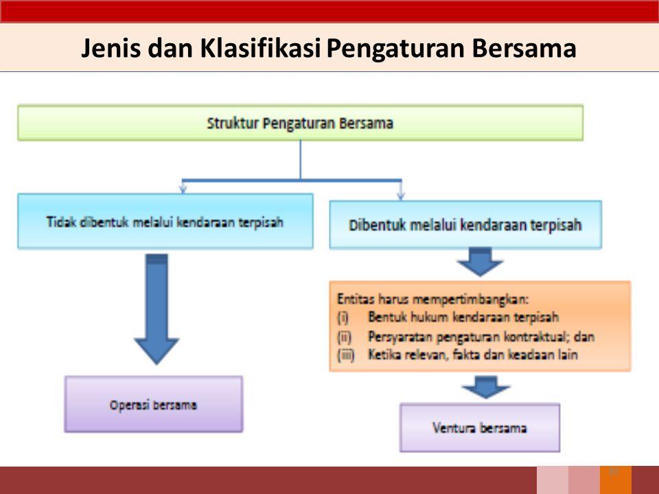Jenis dan Klasifikasi Pengaturan Bersama