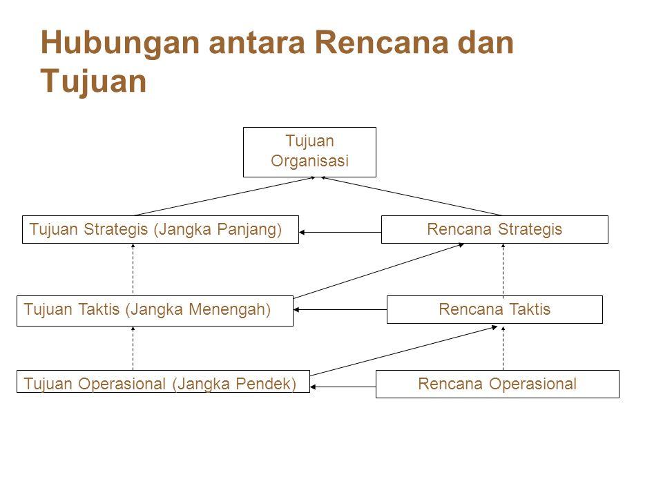 Hubungan antara Rencana dan Tujuan