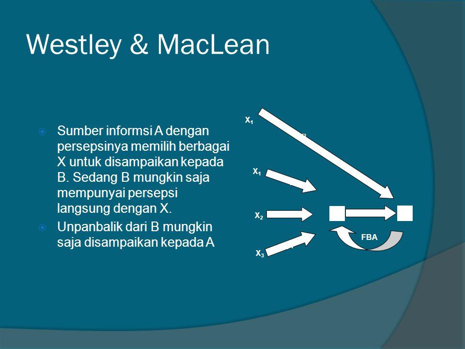 Westley & MacLean A. B. X. X2. X2A. X1. X1A. X3. X3A. X1B. FBA.