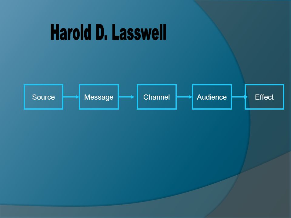 Harold D. Lasswell Source Message Channel Audience Effect