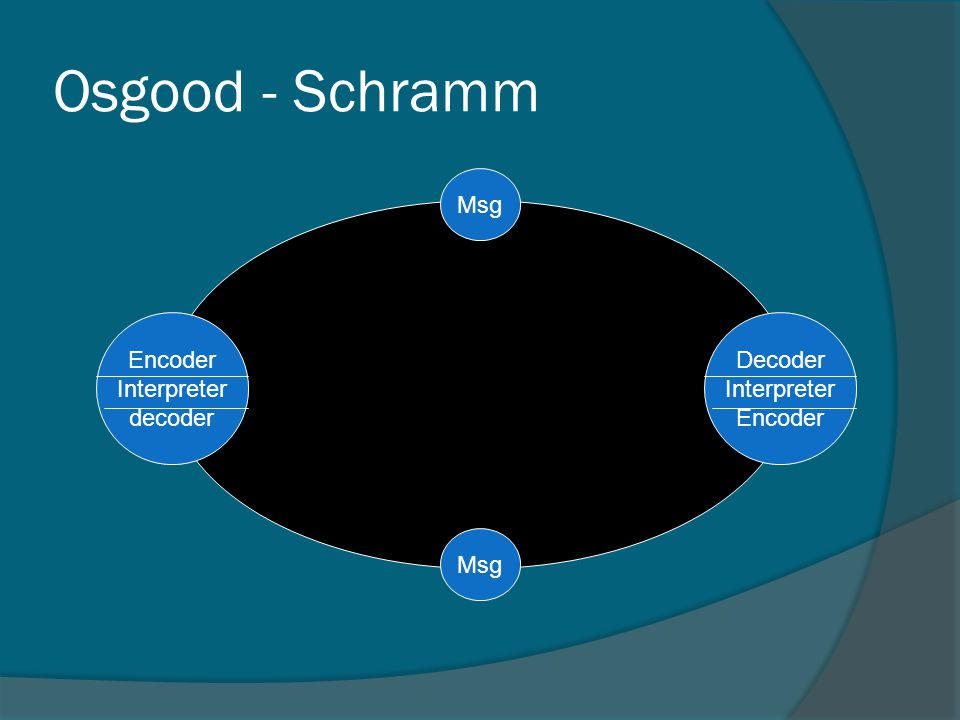 Osgood - Schramm Decoder Interpreter Encoder Msg Encoder Interpreter