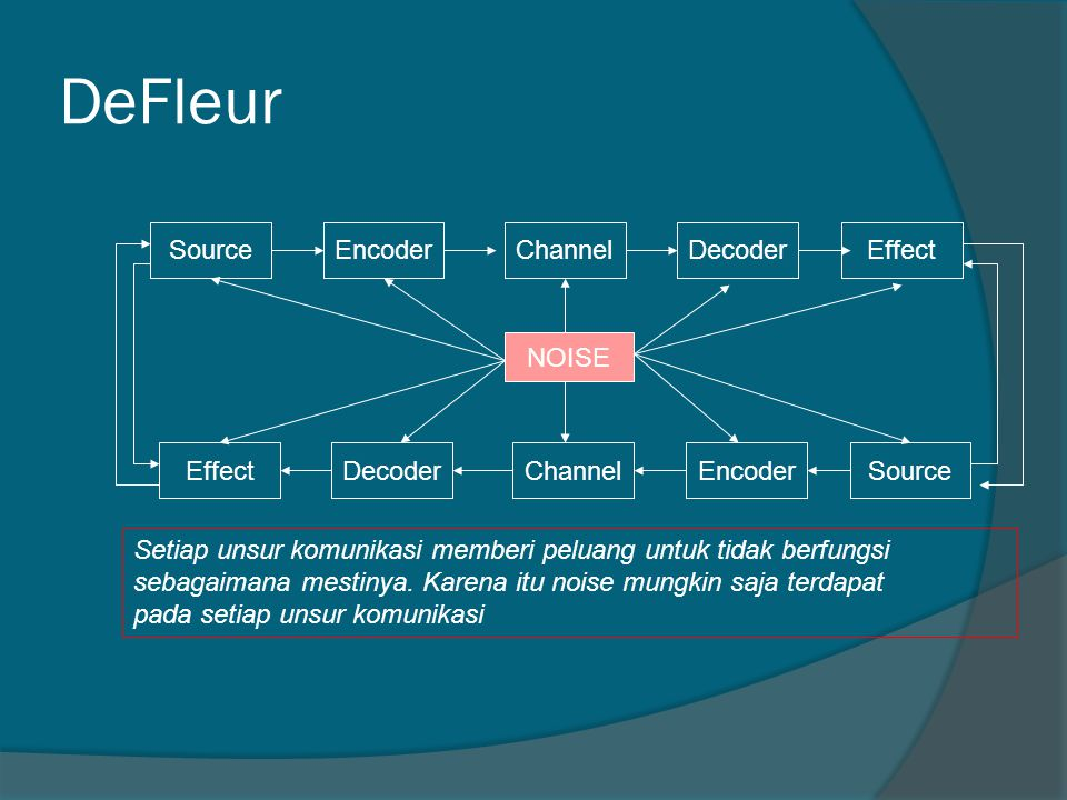 DeFleur Source Encoder Channel Decoder Effect NOISE