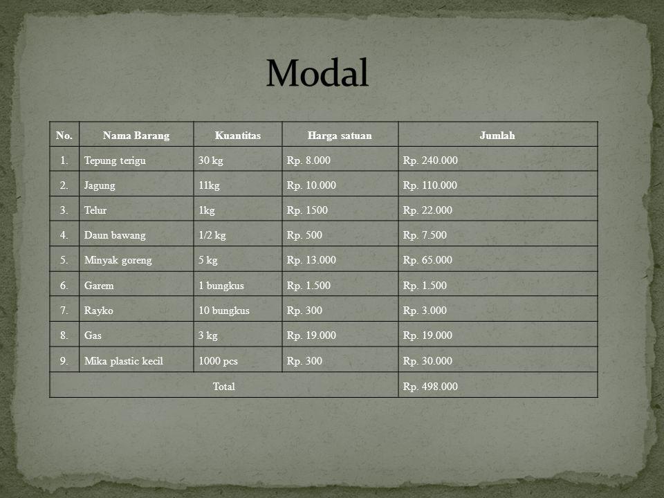 Modal No. Nama Barang Kuantitas Harga satuan Jumlah 1. Tepung terigu