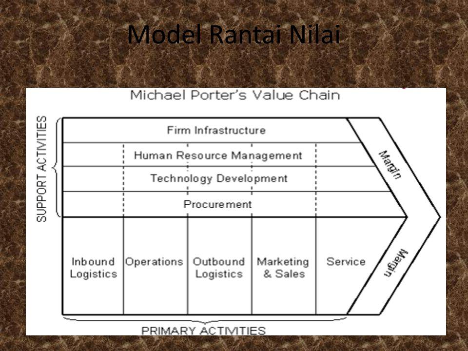 Model Rantai Nilai
