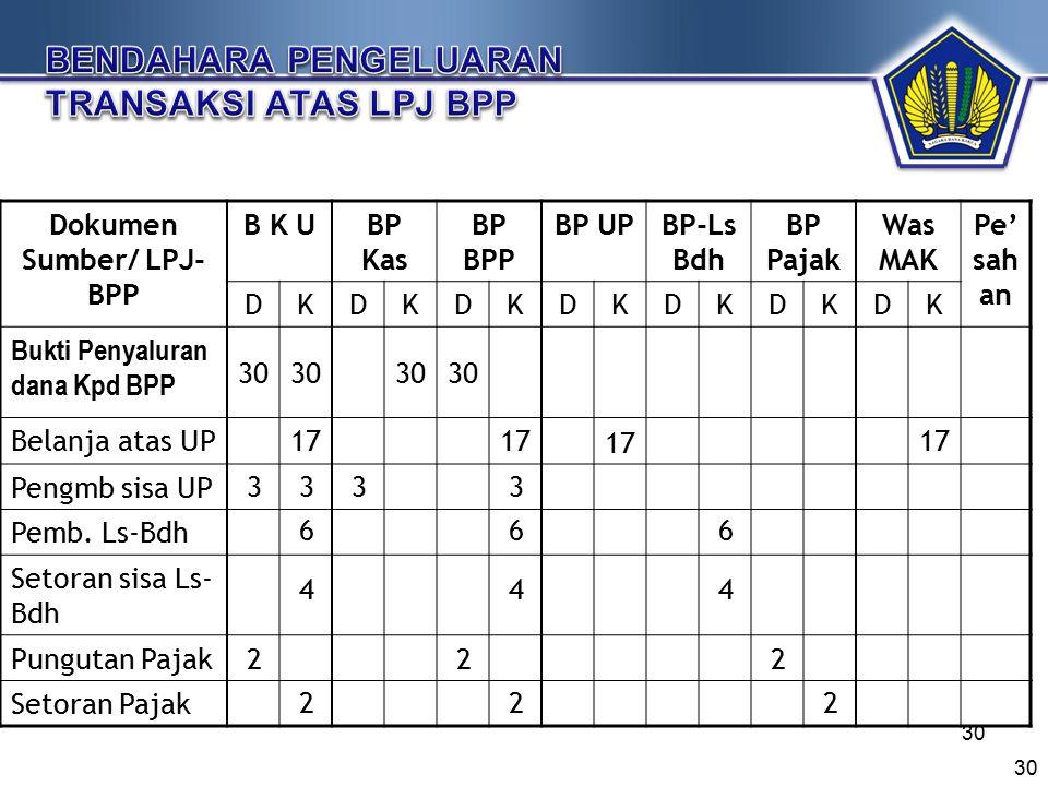 Dokumen Sumber/ LPJ-BPP