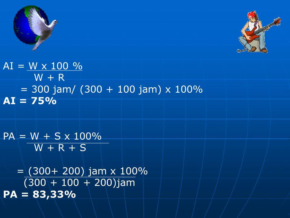 AI = W x 100 % W + R. = 300 jam/ (300 + 100 jam) x 100% AI = 75% PA = W + S x 100% W + R + S. = (300+ 200) jam x 100%