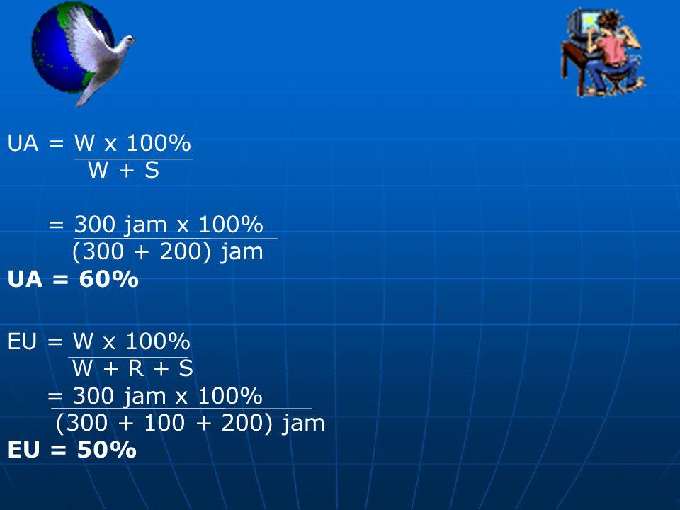 UA = W x 100% W + S. = 300 jam x 100% (300 + 200) jam. UA = 60% EU = W x 100% W + R + S. = 300 jam x 100%