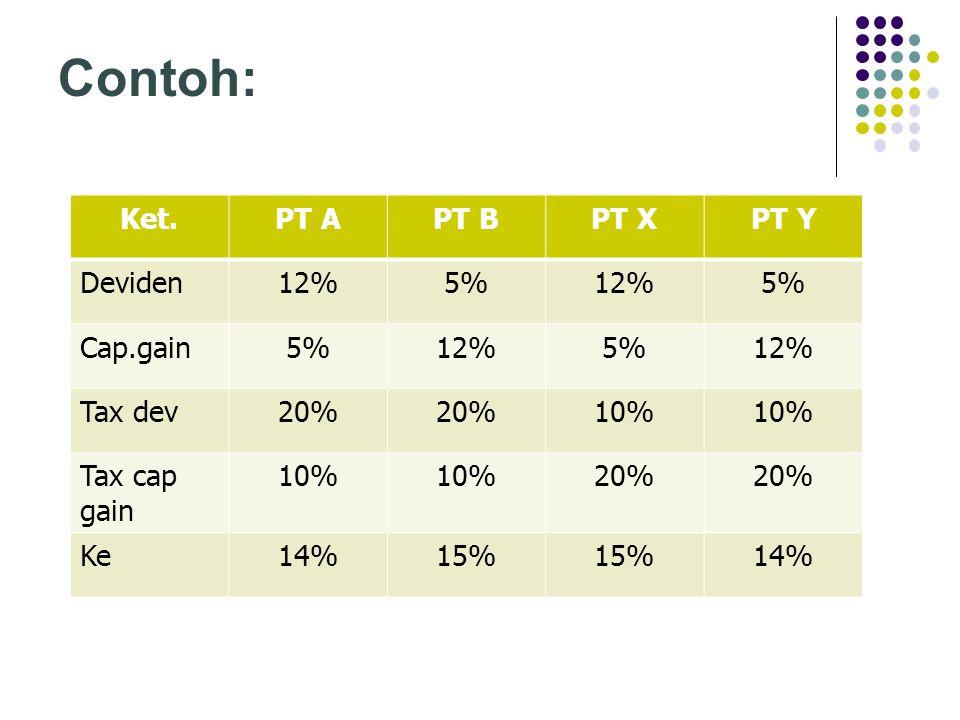 Contoh: Ket. PT A PT B PT X PT Y Deviden 12% 5% Cap.gain Tax dev 20%