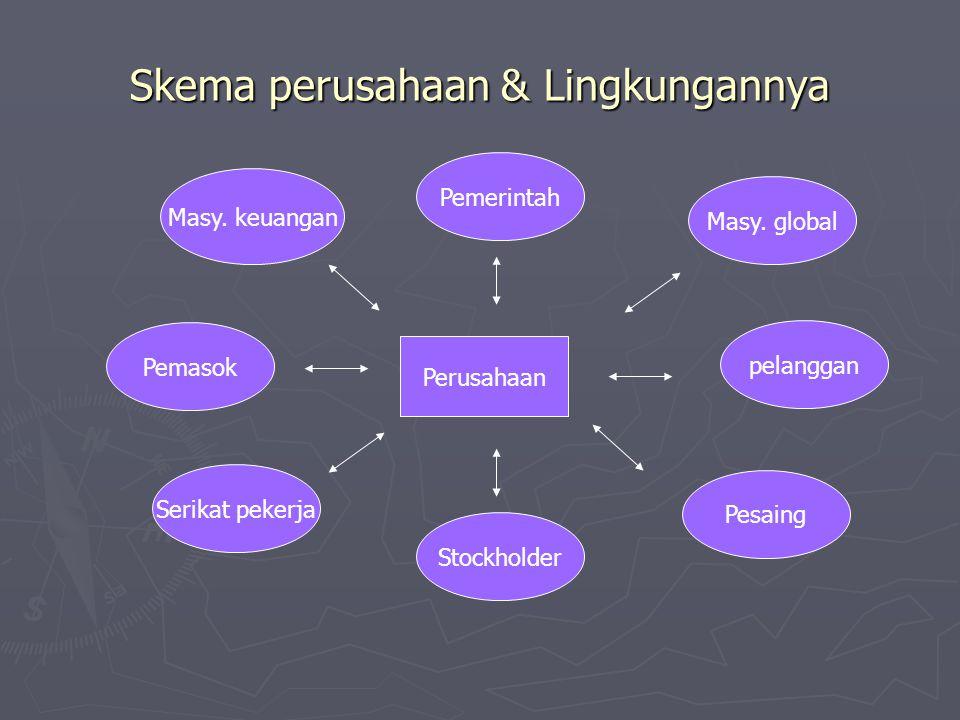 Skema perusahaan & Lingkungannya