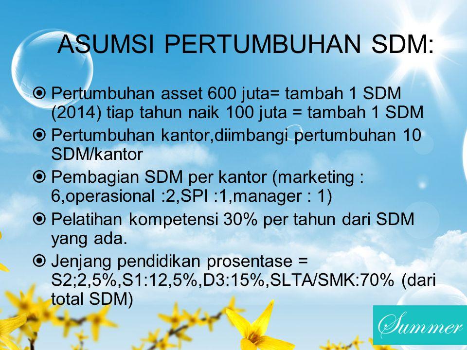 ASUMSI PERTUMBUHAN SDM: