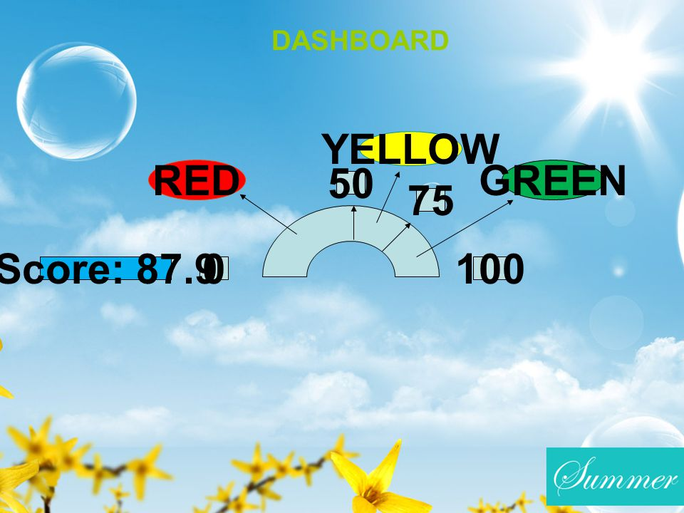 YELLOW RED GREEN 50 75 Score: 87.9 100