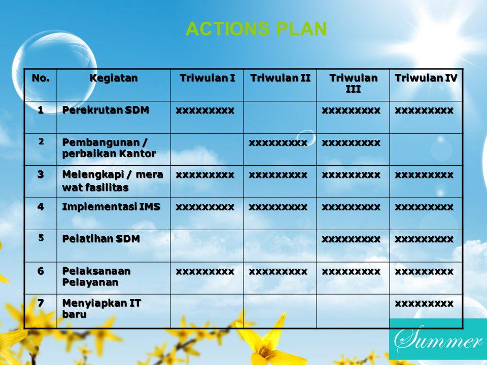 ACTIONS PLAN No. Kegiatan Triwulan I Triwulan II Triwulan III