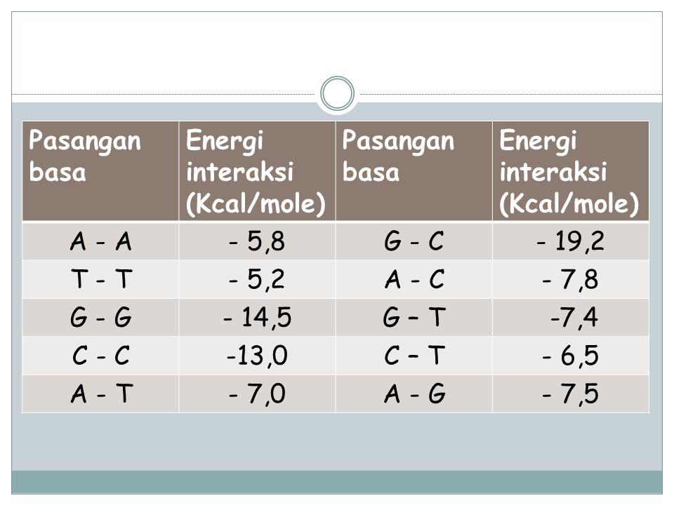 Pasangan basa Energi interaksi (Kcal/mole) Energi interaksi. (Kcal/mole) A - A. - 5,8. G - C.