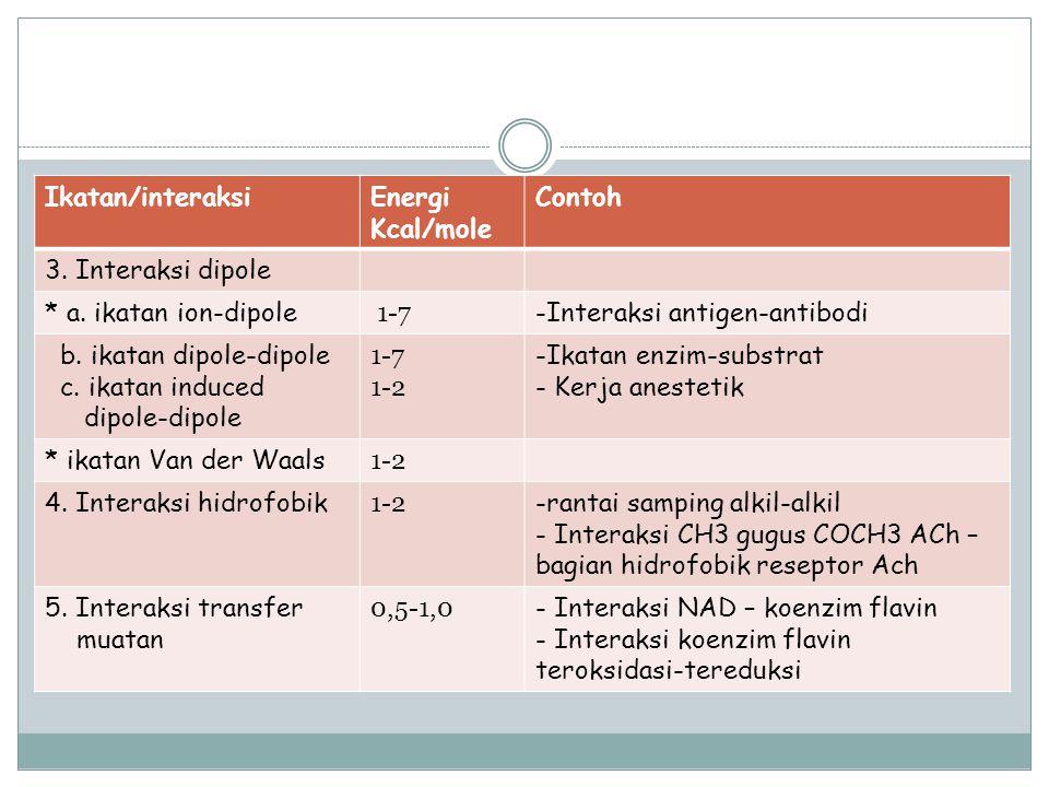 Ikatan/interaksi Energi Kcal/mole. Contoh. 3. Interaksi dipole. * a. ikatan ion-dipole. 1-7. Interaksi antigen-antibodi.