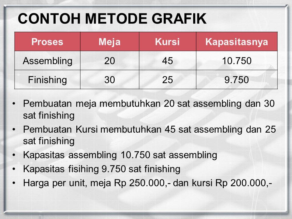 CONTOH METODE GRAFIK Proses Meja Kursi Kapasitasnya Assembling 20 45