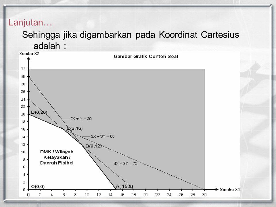 Lanjutan… Sehingga jika digambarkan pada Koordinat Cartesius adalah :