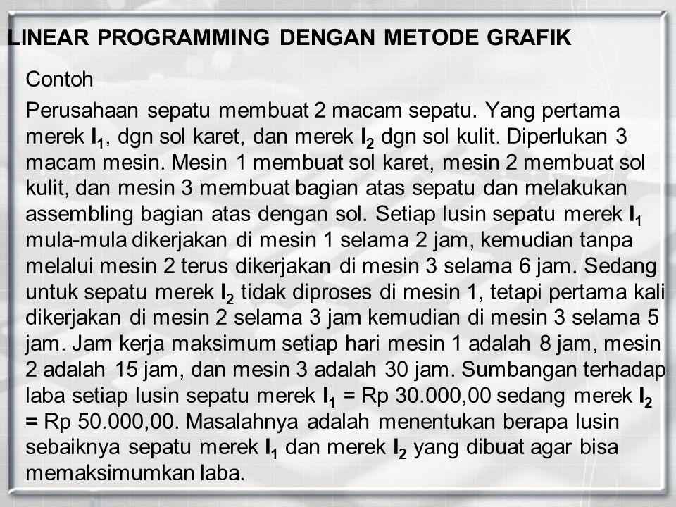 LINEAR PROGRAMMING DENGAN METODE GRAFIK