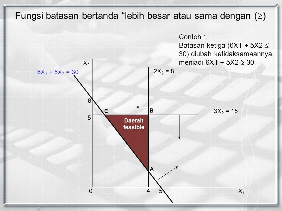 Fungsi batasan bertanda lebih besar atau sama dengan ()