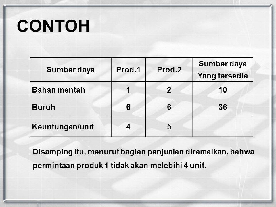 CONTOH Sumber daya Prod.1 Prod.2 Yang tersedia Bahan mentah 1 2 10