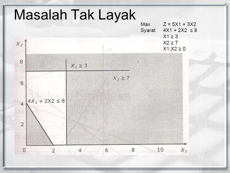 Masalah Tak Layak Max Z = 5X1 + 3X2 Syarat 4X1 + 2X2 ≤ 8 X1 ≥ 3 X2 ≥ 7