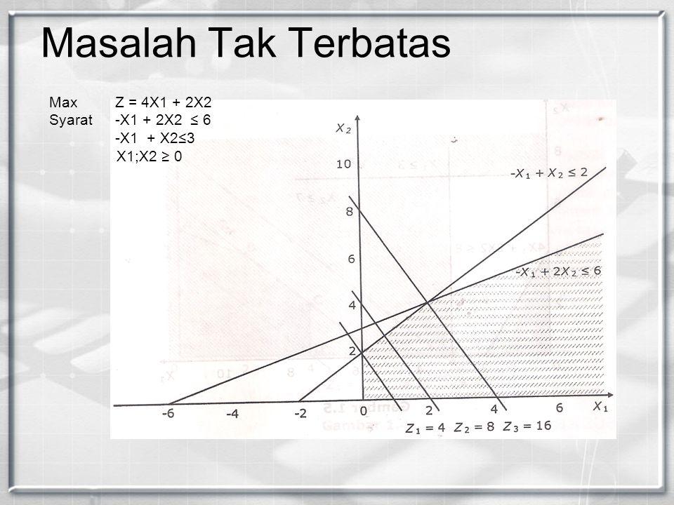 Masalah Tak Terbatas Max Z = 4X1 + 2X2 Syarat -X1 + 2X2 ≤ 6 -X1 + X2≤3