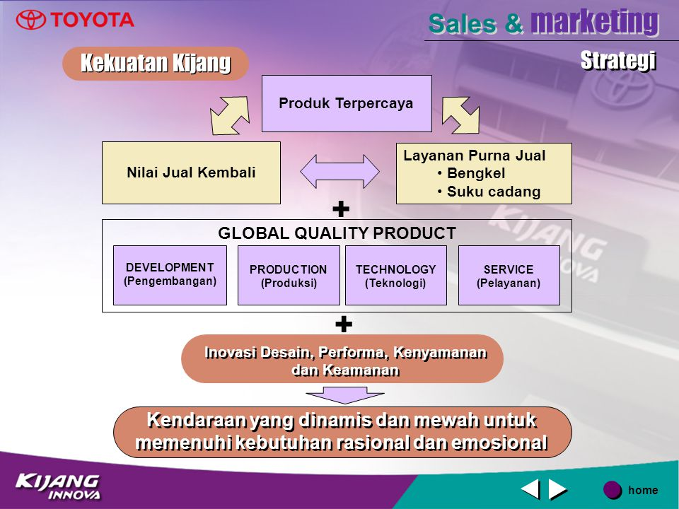 + + Sales & marketing Kekuatan Kijang Strategi