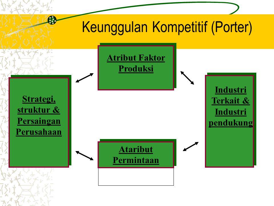 Keunggulan Kompetitif (Porter)