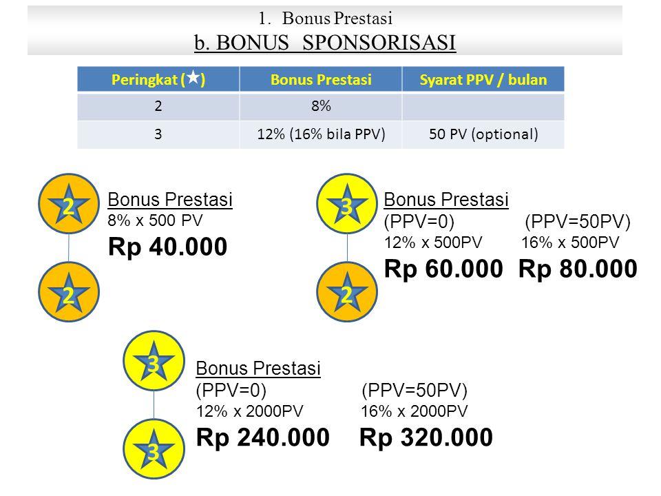Bonus Prestasi b. BONUS SPONSORISASI. Peringkat ( ) Bonus Prestasi. Syarat PPV / bulan. 2. 8%