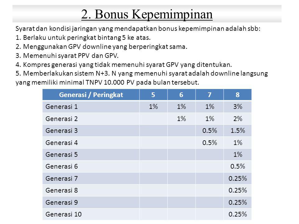 2. Bonus Kepemimpinan Syarat dan kondisi jaringan yang mendapatkan bonus kepemimpinan adalah sbb: 1. Berlaku untuk peringkat bintang 5 ke atas.