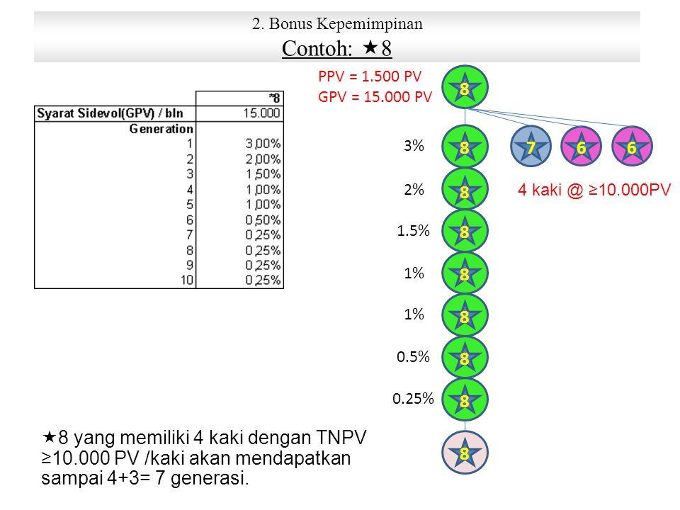 2. Bonus Kepemimpinan Contoh: 8. PPV = 1.500 PV. GPV = 15.000 PV. 8. 3% 8. 7. 6. 6. 2% 8.