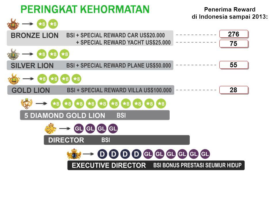 Penerima Reward di Indonesia sampai 2013: 276 75 55 28